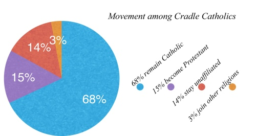 Movement among Cradle Catholics_edited-1