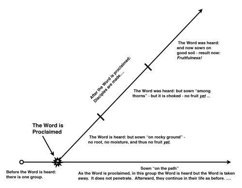parablesowerdiagram